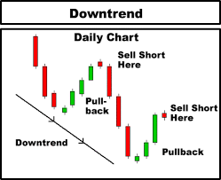 Candlestick Chart Course Binary Options Strategy Binary Options Day Trading