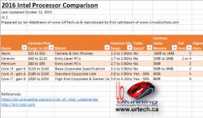 I3 Processor Comparison Chart Solved Demystifying Intels 2015 2016 Processors What Is