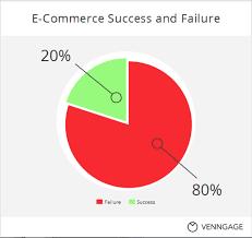 E Commerce Chart The 15 E Commerce Ux Commandments For 2016