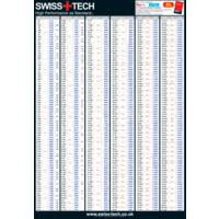Metric Inch Inch Decimal Gauge Size Conversion Wall Chart