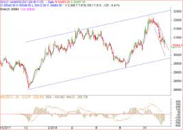 Mcx Gold Live Chart Today Live Mcx Gold Charts India Best Picture Of Chart Anyimage Org