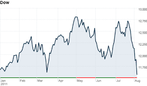 Market Chart Today Market Report Aug 4 2011 Cnnmoney
