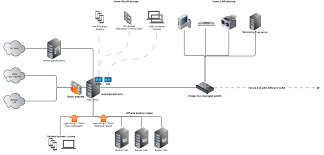 mikrotik hardware for complicated home network mikrotik free network diagram at Home Network Server Diagram