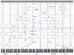 Music Hertz Chart Hertz Chart Recorder Music Music Mix Music