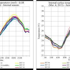 Ist Temperatures Chart A Internal Sensors B Sensors