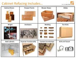 home depot cabinet refacing before and after. Cabinet Refacing Includes\u2026 Home Depot Before And After E