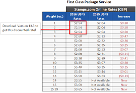 First Class Mail Postage Chart 2016 First Class Package Service Summary Of 2016 Usps Rate