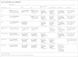 Birth Control Pill Types Chart How To Switch Birth Control Methods American Family Physician