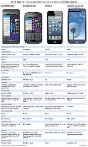 nokia lumia 920 vs iphone 5 vs samsung galaxy s3. rim blackberry z10, q10 compared to apple iphone 5, samsung galaxy s3 | financial post nokia lumia 920 vs iphone 5 x
