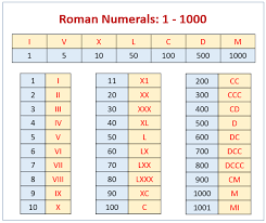 Roman Numerals Chart For Kids Roman Numerals Chart Solutions Examples Songs Videos