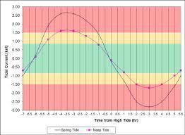 Tide Chart Port Stephens Tidal Currents Diving Nelson Bay
