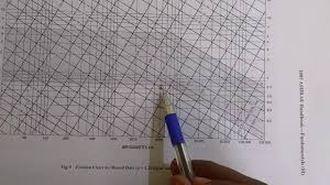 Friction Chart For Round Duct How To Use Friction Chart For Duct Design