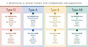 A Ve Blood Group Diet Chart What To Eat On The Blood Type Diet Siam Scope Magazine