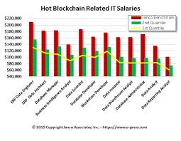 Salary Chart Blockchain Salary Chart Cryptomenow