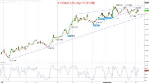 Us Futures Chart Inside Futures Relevant Trading Focused Information