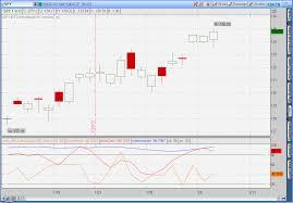Thinkorswim Prophet Charts Smalldog Investor Thinkscript Included Marketforecast With