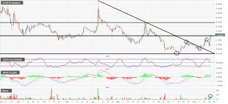 Etc Vs Eth Chart Etc Eth Technical Analysis Ethereum Classic Breaks Higher