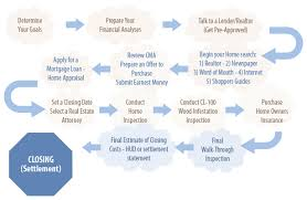 Realtor Flow Chart Real Estate In Charleston Sc Buyers Process Flow Chart