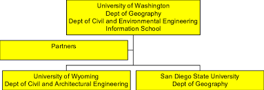 Pgist Organization Chart Our Potential Partners Include