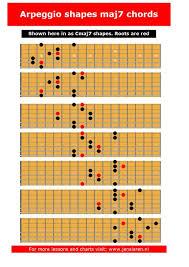 Guitar Arpeggios Chart Pdf Pin On Scale Chord And Arpeggio Charts