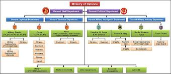 Always Up To Date Salvation Army Organizational Chart The
