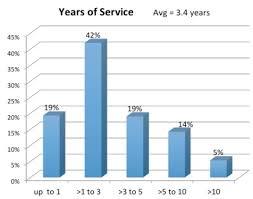 Icann Staff By Length Of Service Domain Industry Internet News