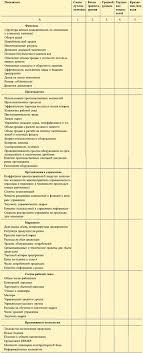 Контрольный лист для анализа сильных и слабых сторон вашей фирмы  Примечание С небольшими изменениями и дополнениями таблица заимствована из книги Современный маркетинг 1 в которой в свою очередь приведены ссылки на