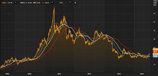 Reuters Gold Chart Silver Up 10 3 Ytd Outperformance To Continue Goldcore