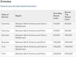 Wow Alaska Hugely Devalues Emirates First Class Award Costs