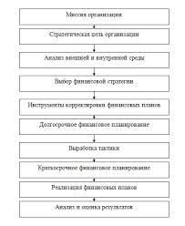Финансовый план организации Рисунок 1 1Комплексный характер финансового планирования организации