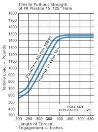 Plastite Screw Torque Chart Plastite Screw Hole Sizes Related Keywords Suggestions