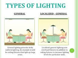 kinds of lighting fixtures. types of lighting kinds of lighting fixtures