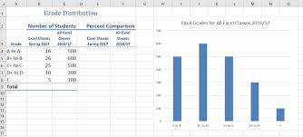 4 1 2 Choosing A Chart Type Column Charts Excel For