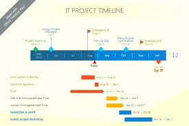 Ms Office Project Management Templates Excel Chart Ms Office Template Tutorial Idea Beautiful Chart Created