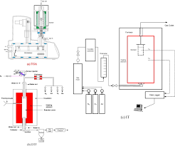 combustion possibility of low rank russian peat as a blended fuel of Gas Furnace Diagram schematic representation of dtf it test apparatus