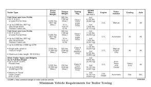 2007 Tahoe Towing Capacity Chart Towing Your Trailer Determining The Towing Capacity You Need
