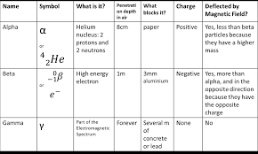 Alpha Beta Gamma Decay Chart Types Of Radiation Miss Wises Physics Site