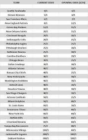 Super Bowl Chart Updated Super Bowl Odds