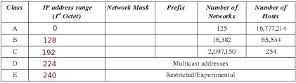 How To Make The Network Class Chart For Dummies