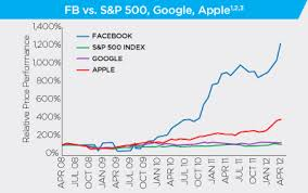 Facebook Share Price History Chart Charts Facebooks Ipo In Historical Context And Its Share