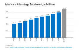 Chart Of The Day The Surge In Medicare Advantage Enrollment