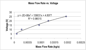 figure 16 voltage to mass flow rate of the fan