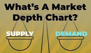 How To Understand A Market Depth Chart To Determine Liquidity