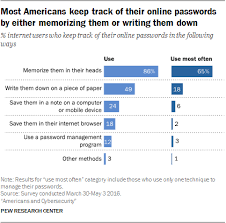 Password Manager Comparison Chart Americans Password Management And Mobile Security Pew