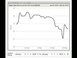 Prices Gold Ounce Per Silver And