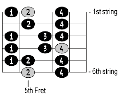 Guitar Scale Finger Chart Intro To Scales On The Guitar Page 2 Of 5 Cyberfret Com