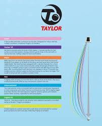 Taylor Vector Bowls Bias Chart Bond Bowls Products