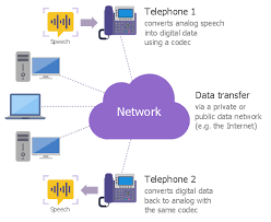 Ip Telephony Local Area Network Lan Computer And