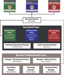 Retirement Systems Organizational Chart Retirement Systems
