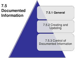 Iso 9001 2015 Documented Information By Pretesh Biswas Apb